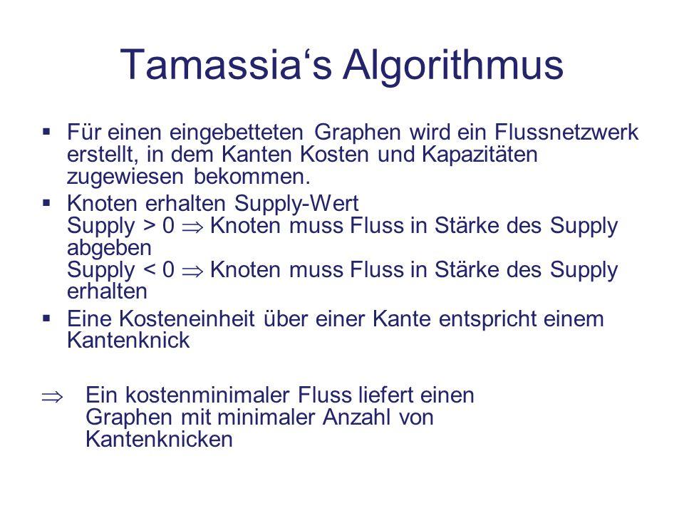 Tamassias Algorithmus Für einen eingebetteten Graphen wird ein Flussnetzwerk erstellt, in dem Kanten Kosten und Kapazitäten zugewiesen bekommen. Knote