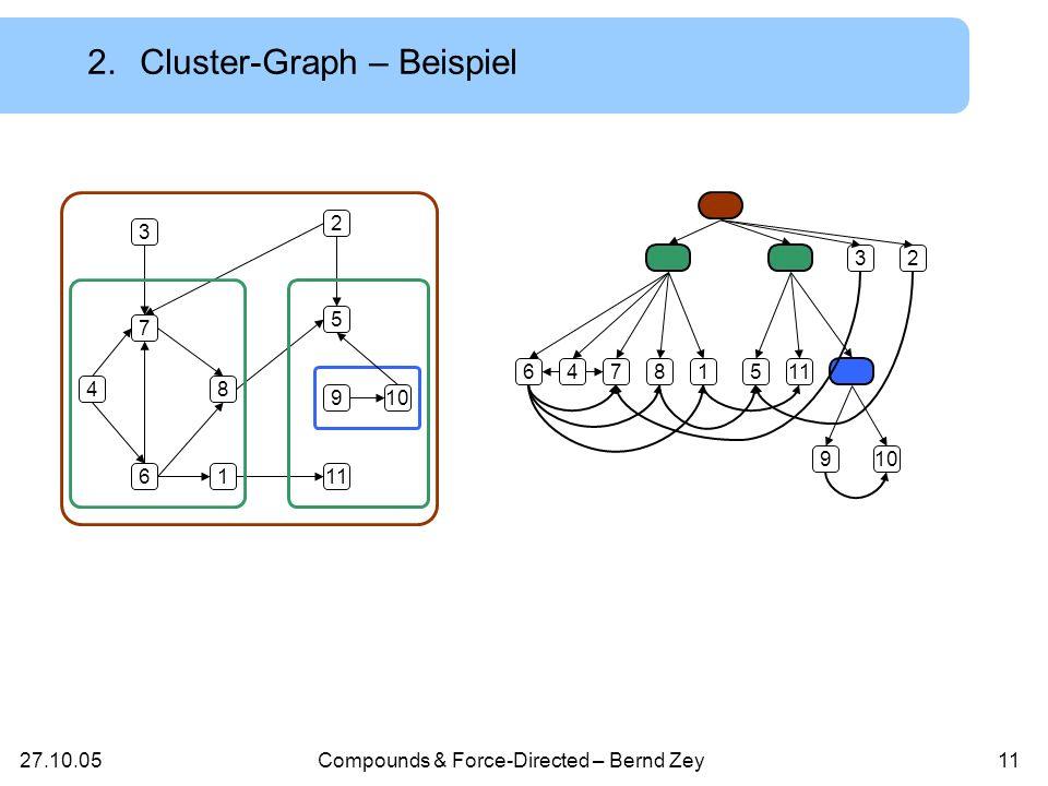 27.10.05Compounds & Force-Directed – Bernd Zey10 Compound-Graph, in dem nur Kanten zwischen Blättern existieren Formal: Ein Cluster-Graph Cl = (G,T) ist ein Compound- Graph mit (a,b) E G : a Blätter(T) & b Blätter(T) 2.Formale Definition eines Cluster-Graphen