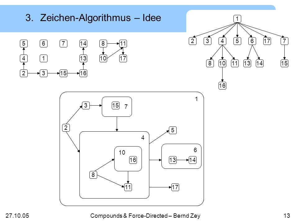 27.10.05Compounds & Force-Directed – Bernd Zey12 3.Zeichen-Algorithmus Vielzahl von Algorithmen für Cluster-Graphen Beispiel: Cluster Planarization SpanningTree, SimpleReinsertion, Reinsertion (Materialisierung der Cluster, Dualer Graph) Ziel: Algorithmus für Compound-Graphen