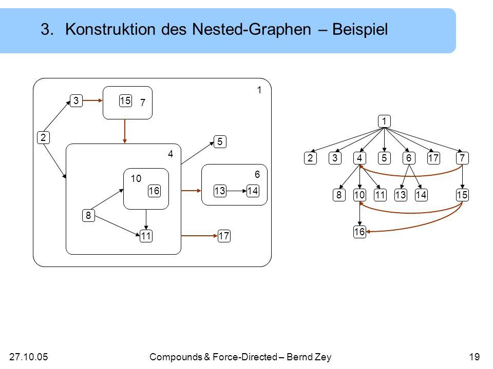 27.10.05Compounds & Force-Directed – Bernd Zey18 Für e = (a,b) E G : Wenn Elter(a) = Elter(b) (a,b) E H Ansonsten: suche Vorfahren a,b von a,b mit Elter(a) = Elter(b) (a,b) E H 3.Algorithmus – Schritt 1 Gegeben: Compound-Graph mit Kantenmenge E G Gesucht: Nested-Graph mit Kantenmenge E H Schritt 1: Konstruktion des Nested-Graphen