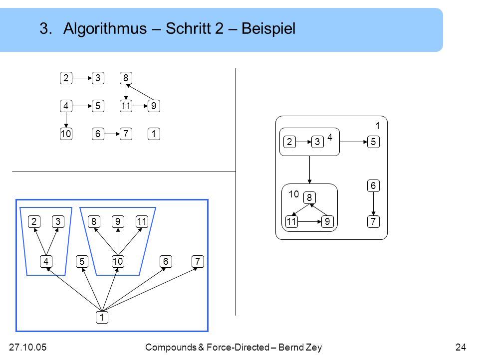 27.10.05Compounds & Force-Directed – Bernd Zey23 Procedure relative_position(v:node) Begin If Kinder(v) then begin For all s Kinder(v) do relative_position(s); H := Teilgraph von G mit v als Wurzel; Berechne Positionen von Knoten in H mit Hilfe eines Unteralgorithmus; Berechne die bounded-box von H; Setze relative Position von Knoten in H; end; End; 3.Algorithmus – Schritt 2 – Pseudocode