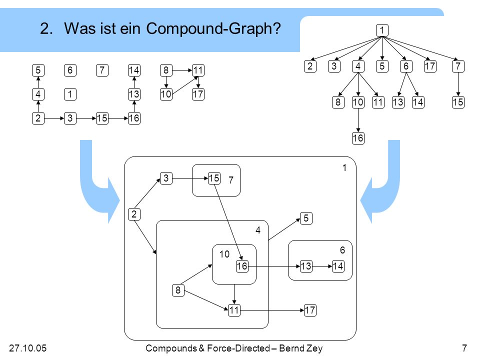 27.10.05Compounds & Force-Directed – Bernd Zey7 4 2 5 1 3 76 15 14 13 16 8 10 11 17 161314 153 2 8 11 5 17 10 6 4 1 7 2.Was ist ein Compound-Graph.