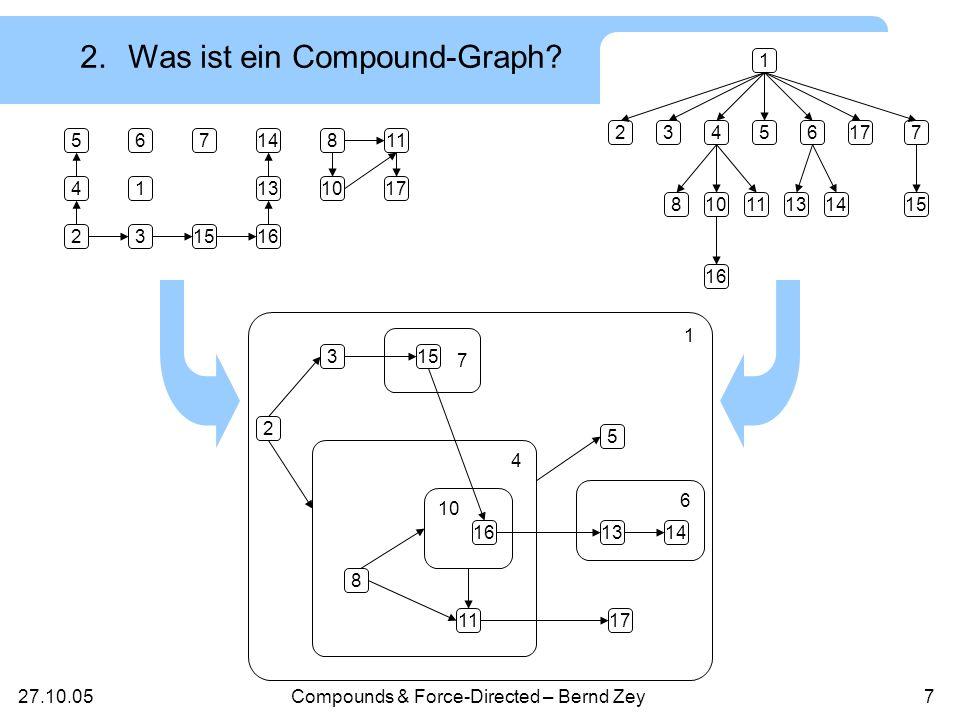 27.10.05Compounds & Force-Directed – Bernd Zey6 Wird definiert durch einen Baum und einen (un)gerichteten Graph Baum Hierarchie Knotenmengen sind identisch, die Kantenmengen unterscheiden sich 2.Was ist ein Compound-Graph.