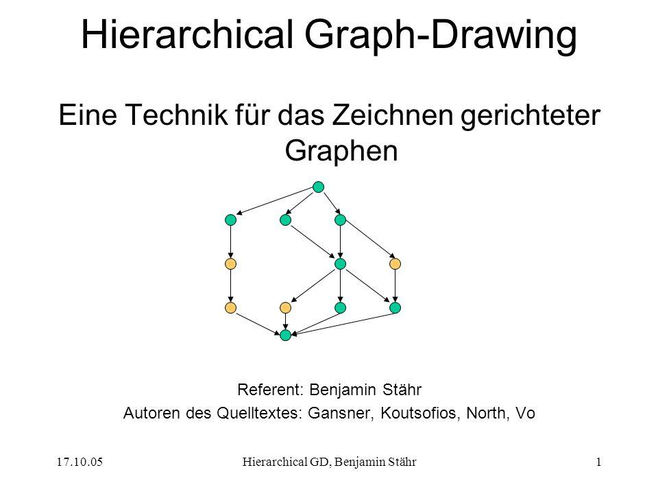 17.10.05Hierarchical GD, Benjamin Stähr2 Inhalt 1.Einführung in das Thema Zeichnen von gerichteten Graphen 2.Ein Überblick über die Technik 3.Optimale Schichtzuweisung 4.Knotenreihenfolge in Schichten 5.Knotenkoordinaten 6.Kanten zeichnen 7.Zusammenfassung und Ausblick