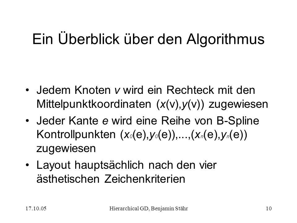 17.10.05Hierarchical GD, Benjamin Stähr10 Ein Überblick über den Algorithmus Jedem Knoten v wird ein Rechteck mit den Mittelpunktkoordinaten (x(v),y(v