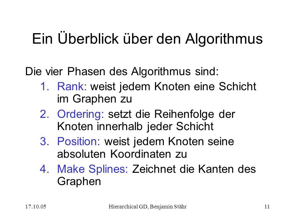 17.10.05Hierarchical GD, Benjamin Stähr11 Ein Überblick über den Algorithmus Die vier Phasen des Algorithmus sind: 1.Rank: weist jedem Knoten eine Schicht im Graphen zu 2.Ordering: setzt die Reihenfolge der Knoten innerhalb jeder Schicht 3.Position: weist jedem Knoten seine absoluten Koordinaten zu 4.Make Splines: Zeichnet die Kanten des Graphen