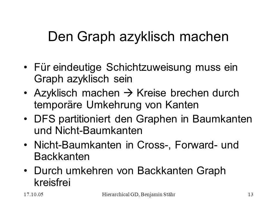 17.10.05Hierarchical GD, Benjamin Stähr13 Den Graph azyklisch machen Für eindeutige Schichtzuweisung muss ein Graph azyklisch sein Azyklisch machen Kr
