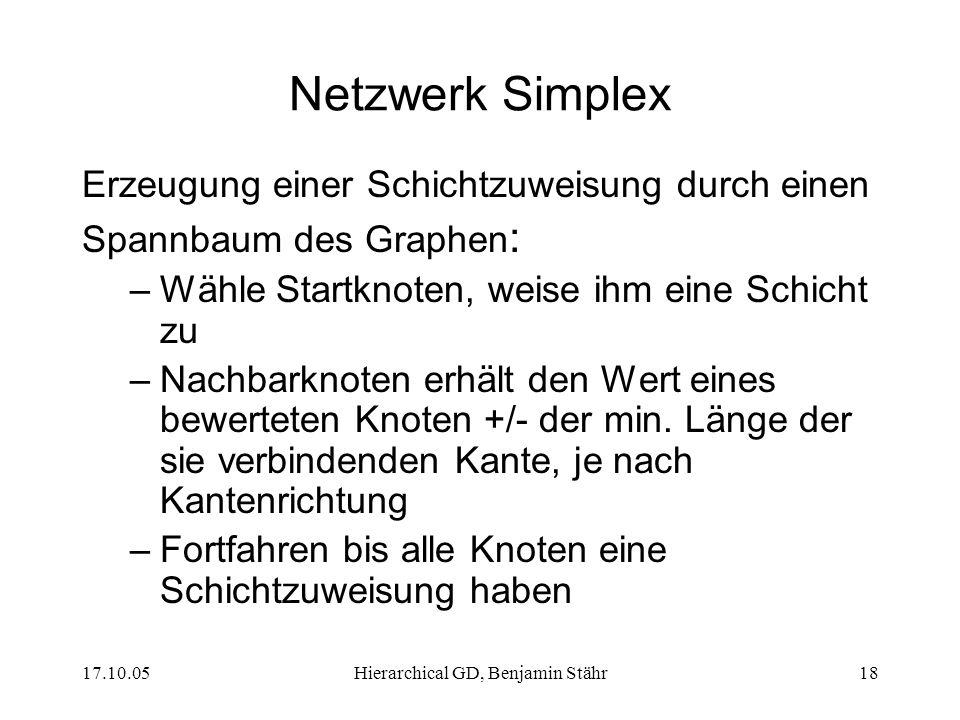 17.10.05Hierarchical GD, Benjamin Stähr18 Netzwerk Simplex Erzeugung einer Schichtzuweisung durch einen Spannbaum des Graphen : –Wähle Startknoten, weise ihm eine Schicht zu –Nachbarknoten erhält den Wert eines bewerteten Knoten +/- der min.