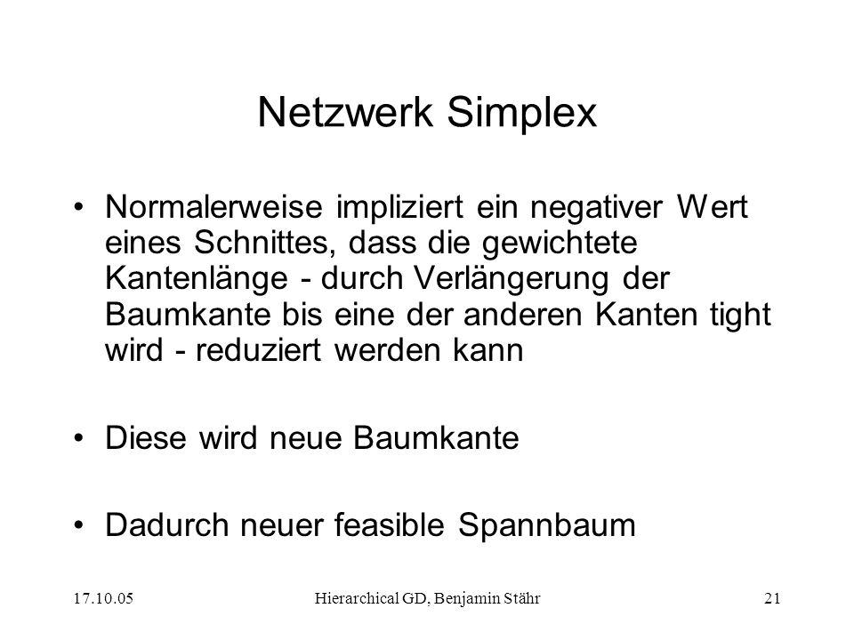 17.10.05Hierarchical GD, Benjamin Stähr21 Netzwerk Simplex Normalerweise impliziert ein negativer Wert eines Schnittes, dass die gewichtete Kantenlänge - durch Verlängerung der Baumkante bis eine der anderen Kanten tight wird - reduziert werden kann Diese wird neue Baumkante Dadurch neuer feasible Spannbaum
