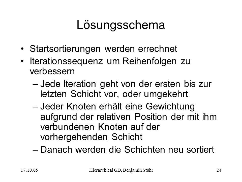 17.10.05Hierarchical GD, Benjamin Stähr24 Lösungsschema Startsortierungen werden errechnet Iterationssequenz um Reihenfolgen zu verbessern –Jede Itera