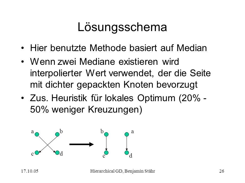 17.10.05Hierarchical GD, Benjamin Stähr26 Lösungsschema Hier benutzte Methode basiert auf Median Wenn zwei Mediane existieren wird interpolierter Wert