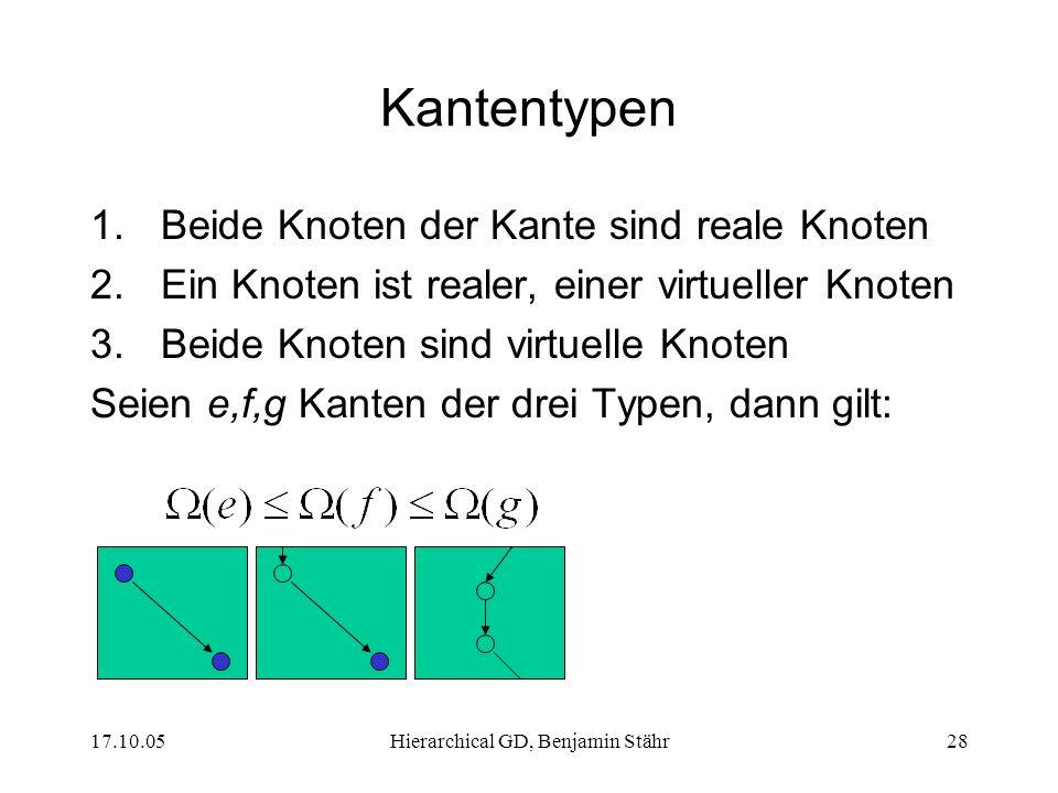 17.10.05Hierarchical GD, Benjamin Stähr28 Kantentypen 1.Beide Knoten der Kante sind reale Knoten 2.Ein Knoten ist realer, einer virtueller Knoten 3.Beide Knoten sind virtuelle Knoten Seien e,f,g Kanten der drei Typen, dann gilt:
