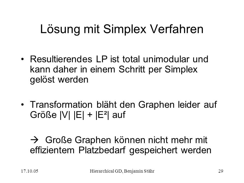 17.10.05Hierarchical GD, Benjamin Stähr29 Lösung mit Simplex Verfahren Resultierendes LP ist total unimodular und kann daher in einem Schritt per Simplex gelöst werden Transformation bläht den Graphen leider auf Größe |V| |E| + |E²| auf Große Graphen können nicht mehr mit effizientem Platzbedarf gespeichert werden