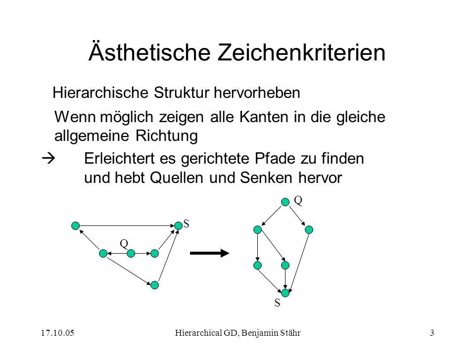 17.10.05Hierarchical GD, Benjamin Stähr3 Ästhetische Zeichenkriterien Hierarchische Struktur hervorheben Wenn möglich zeigen alle Kanten in die gleiche allgemeine Richtung Erleichtert es gerichtete Pfade zu finden und hebt Quellen und Senken hervor Q S Q S