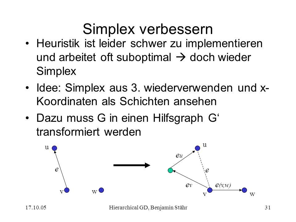 17.10.05Hierarchical GD, Benjamin Stähr31 Simplex verbessern Heuristik ist leider schwer zu implementieren und arbeitet oft suboptimal doch wieder Simplex Idee: Simplex aus 3.