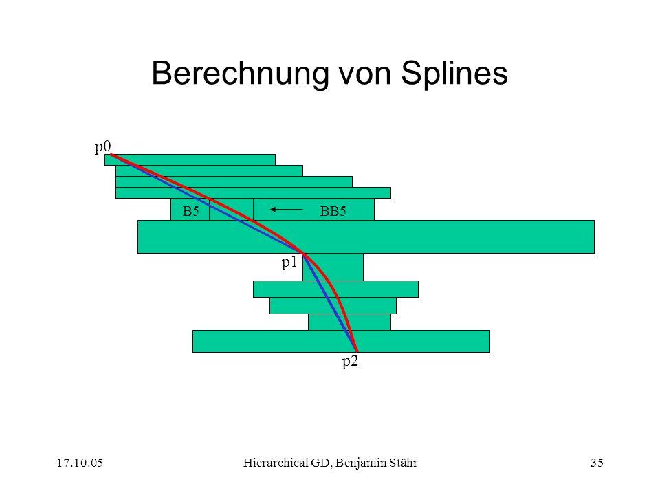 17.10.05Hierarchical GD, Benjamin Stähr35 Berechnung von Splines B5BB5 p0 p1 p2