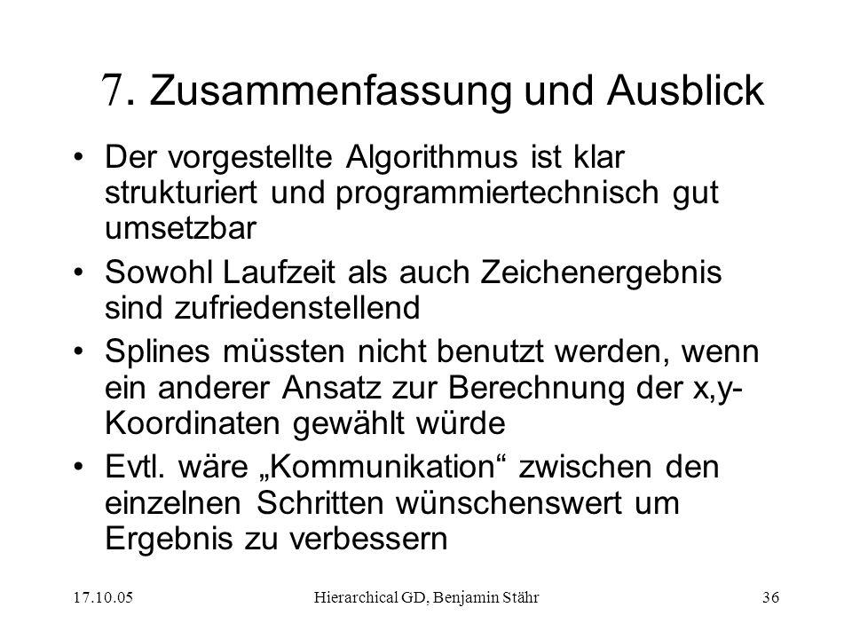 17.10.05Hierarchical GD, Benjamin Stähr36 7. Zusammenfassung und Ausblick Der vorgestellte Algorithmus ist klar strukturiert und programmiertechnisch