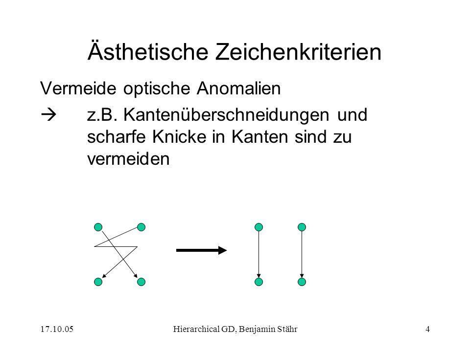 17.10.05Hierarchical GD, Benjamin Stähr5 Ästhetische Zeichenkriterien Zeichne möglichst kurze Kanten Vereinfacht das Finden verwandter Knoten Konform zur Vermeidung optischer Anomalien