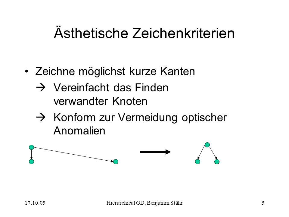 17.10.05Hierarchical GD, Benjamin Stähr5 Ästhetische Zeichenkriterien Zeichne möglichst kurze Kanten Vereinfacht das Finden verwandter Knoten Konform
