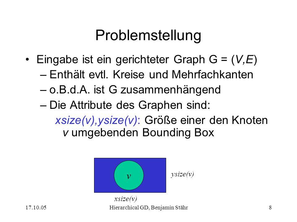 17.10.05Hierarchical GD, Benjamin Stähr9 Problemstellung nodesep(G): Minimaler horizontaler Abstand zwischen zwei Knotenboxen ranksep(G): Minimaler vertikaler Abstand zwischen zwei Knotenboxen w(e): Kantengewicht der Kante e uv nodesep(G)