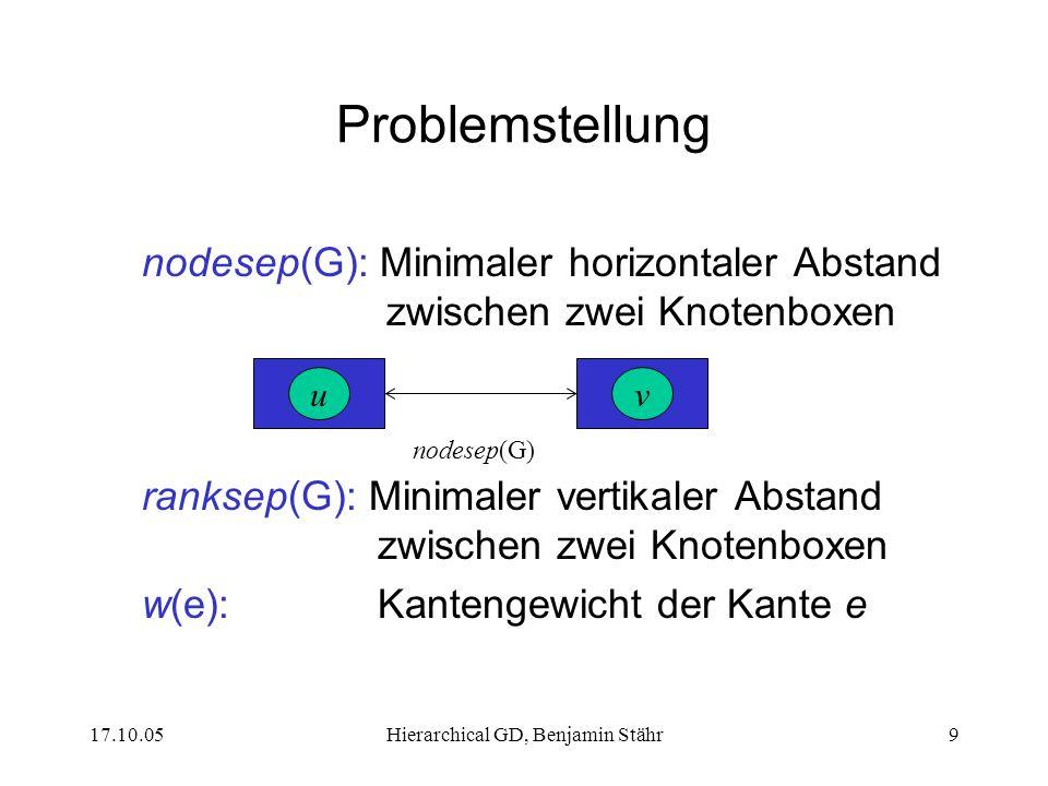17.10.05Hierarchical GD, Benjamin Stähr10 Ein Überblick über den Algorithmus Jedem Knoten v wird ein Rechteck mit den Mittelpunktkoordinaten (x(v),y(v)) zugewiesen Jeder Kante e wird eine Reihe von B-Spline Kontrollpunkten (x 0 (e),y 0 (e)),...,(x n (e),y n (e)) zugewiesen Layout hauptsächlich nach den vier ästhetischen Zeichenkriterien