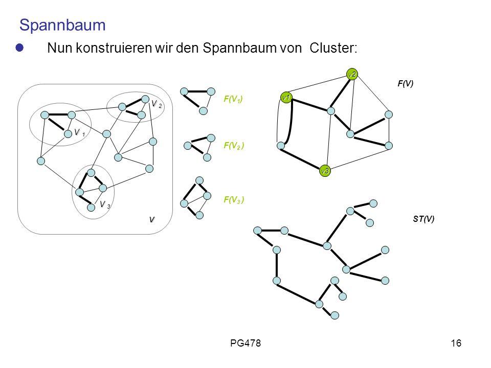 PG47816 Spannbaum Nun konstruieren wir den Spannbaum von Cluster: v V 1 V 1 V 2 V 2 V 3 V 3 v2 v1 v3 F(V 1 ) F(V 2 ) F(V 3 ) F(V) ST(V)