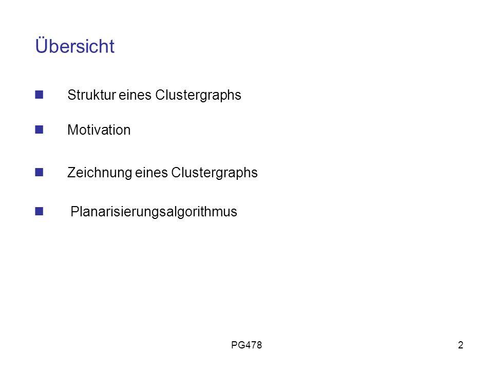 PG4782 Übersicht Struktur eines Clustergraphs Motivation Zeichnung eines Clustergraphs Planarisierungsalgorithmus