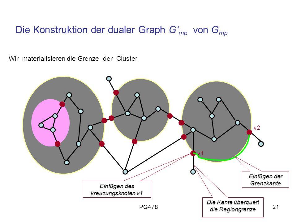 PG47821 Die Konstruktion der dualer Graph G mp von G mp Wir materialisieren die Grenze der Cluster Die Kante überquert die Regiongrenze Einfügen des k