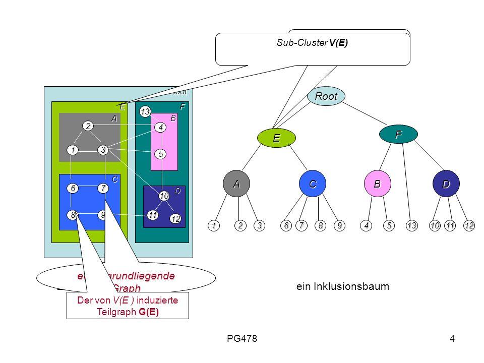 PG4784 Root RootRoot E F E F A C B D 2 13 98 76 5 4 12 11 10 ACBD 213456789101112 Ein ClusterGraph C(G, T)ein Inklusionsbaum Sub-Cluster V(E) ein zugr