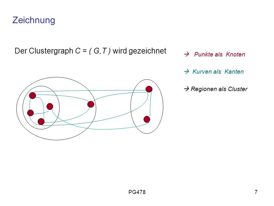 PG4787 Der Clustergraph C = ( G,T ) wird gezeichnet Punkte als Knoten Punkte als Knoten Kurven als Kanten Kurven als Kanten Regionen als Cluster Regio