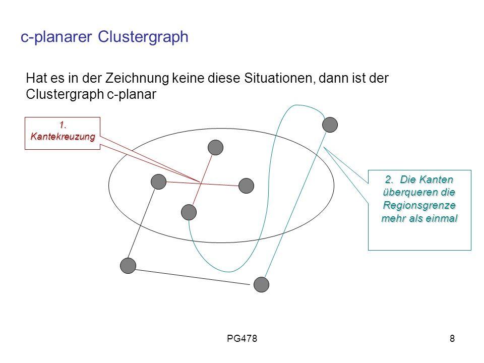 PG4788 c-planarer Clustergraph Hat es in der Zeichnung keine diese Situationen, dann ist der Clustergraph c-planar 1. Kantekreuzung 2. Die Kanten über