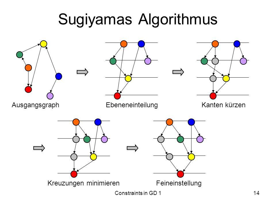 Constraints in GD 114 Sugiyamas Algorithmus Ausgangsgraph Ebeneneinteilung Kanten kürzen Kreuzungen minimierenFeineinstellung
