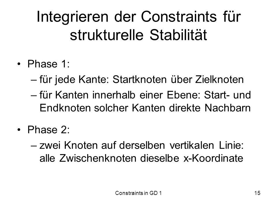 Constraints in GD 115 Integrieren der Constraints für strukturelle Stabilität Phase 1: –für jede Kante: Startknoten über Zielknoten –für Kanten innerh