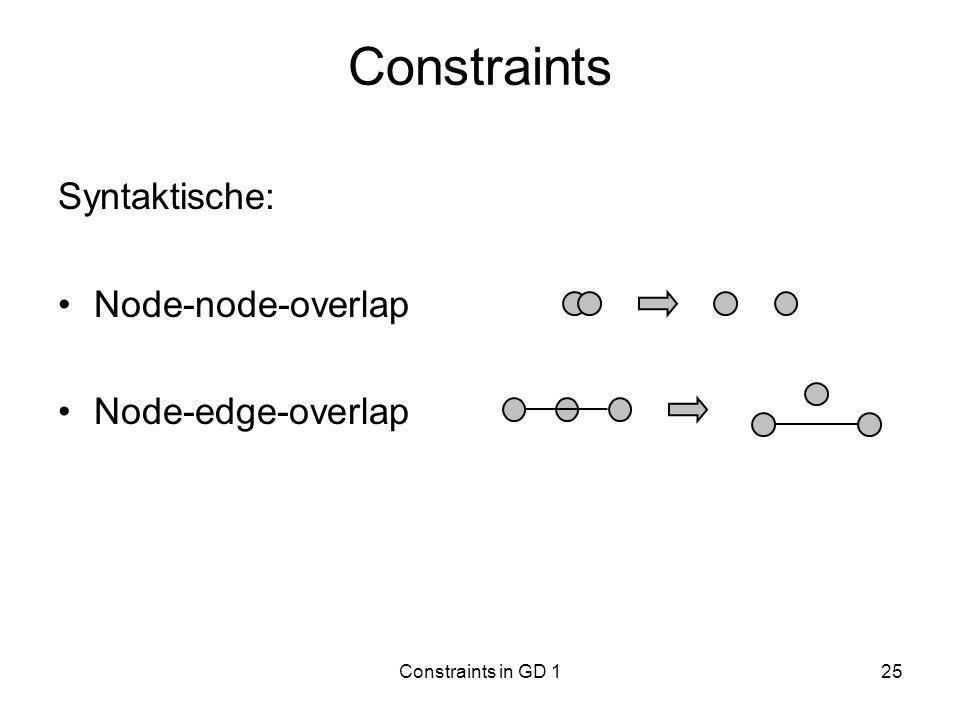 Constraints in GD 125 Constraints Syntaktische: Node-node-overlap Node-edge-overlap