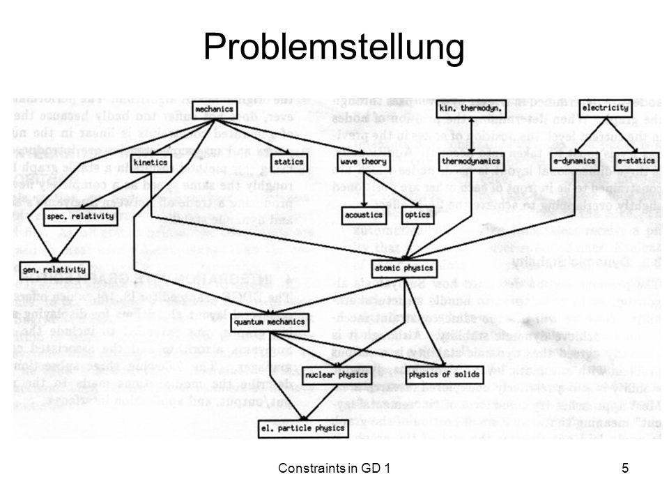 Constraints in GD 116 Integrieren der Constraints für strukturelle Stabilität Phase 3: –aus barizentrischer Anordnung resultierende Constraints Phase 4: –relative Ordnung festgelegt x-Koordinaten der Knoten bestimmen –Knotenpositionen in vorigen Ebenen berücksichtigen