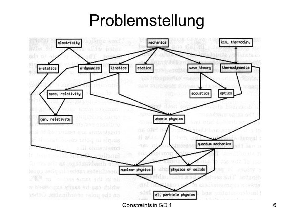 Constraints in GD 17 Problemstellung Ansatz: Probleme durch Einsatz von Constraints lösen Methode, wie Benutzer-spezifizierte Constraints zu automatischen Graphen-Layout-Algorithmen hinzugefügt werden können Constraints, die durch das aktuelle Layout gegeben sind, bei der Berechnung des neuen Layouts berücksichtigen