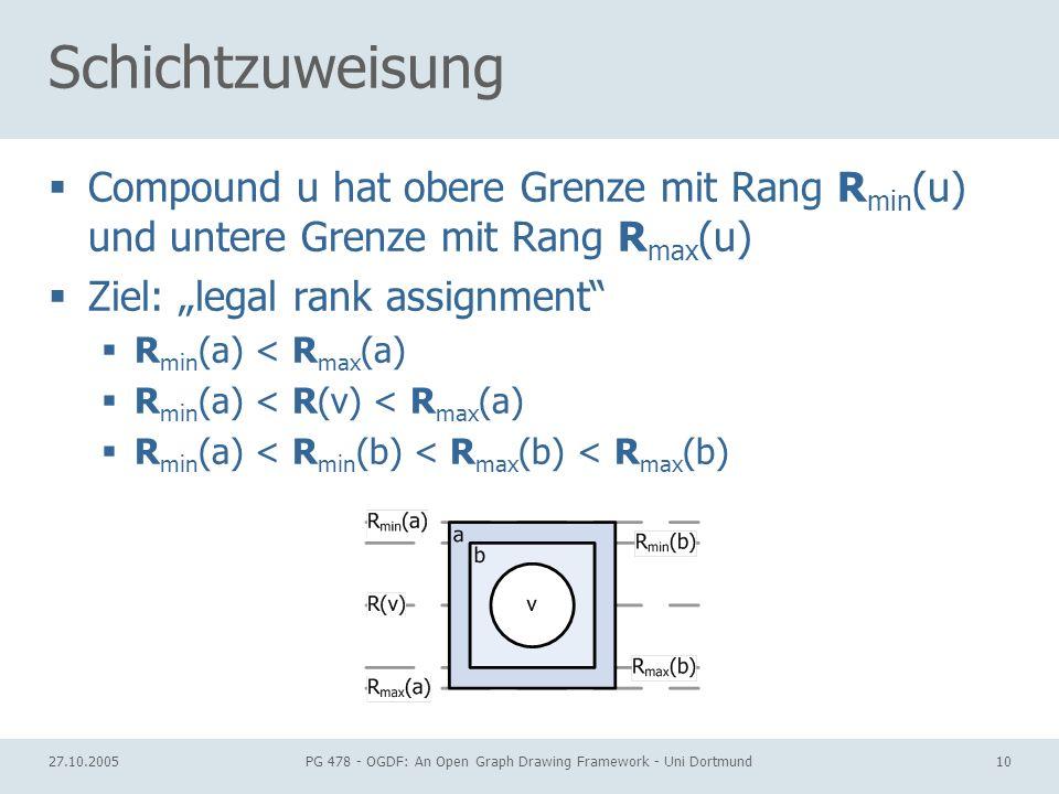 27.10.2005PG 478 - OGDF: An Open Graph Drawing Framework - Uni Dortmund10 Schichtzuweisung Compound u hat obere Grenze mit Rang R min (u) und untere G
