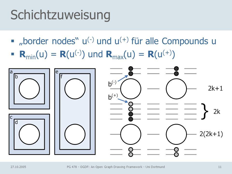 27.10.2005PG 478 - OGDF: An Open Graph Drawing Framework - Uni Dortmund11 Schichtzuweisung border nodes u (-) und u (+) für alle Compounds u R min (u) = R(u (-) ) und R max (u) = R(u (+) )
