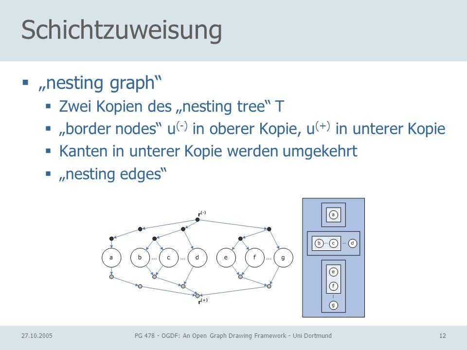 27.10.2005PG 478 - OGDF: An Open Graph Drawing Framework - Uni Dortmund12 Schichtzuweisung nesting graph Zwei Kopien des nesting tree T border nodes u (-) in oberer Kopie, u (+) in unterer Kopie Kanten in unterer Kopie werden umgekehrt nesting edges