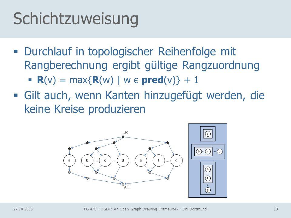 27.10.2005PG 478 - OGDF: An Open Graph Drawing Framework - Uni Dortmund13 Schichtzuweisung Durchlauf in topologischer Reihenfolge mit Rangberechnung ergibt gültige Rangzuordnung R(v) = max{R(w) | w є pred(v)} + 1 Gilt auch, wenn Kanten hinzugefügt werden, die keine Kreise produzieren