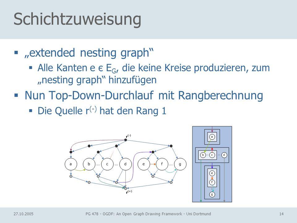 27.10.2005PG 478 - OGDF: An Open Graph Drawing Framework - Uni Dortmund14 Schichtzuweisung extended nesting graph Alle Kanten e є E G, die keine Kreis