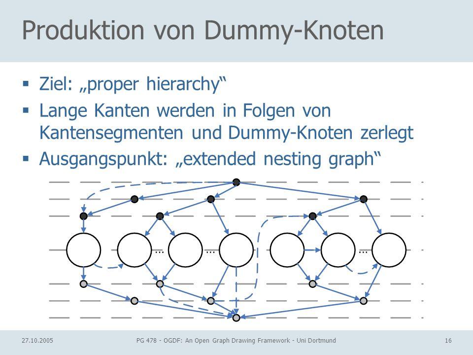 27.10.2005PG 478 - OGDF: An Open Graph Drawing Framework - Uni Dortmund16 Produktion von Dummy-Knoten Ziel: proper hierarchy Lange Kanten werden in Folgen von Kantensegmenten und Dummy-Knoten zerlegt Ausgangspunkt: extended nesting graph