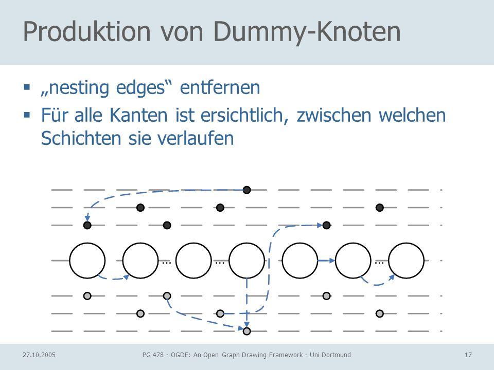 27.10.2005PG 478 - OGDF: An Open Graph Drawing Framework - Uni Dortmund17 Produktion von Dummy-Knoten nesting edges entfernen Für alle Kanten ist ersi