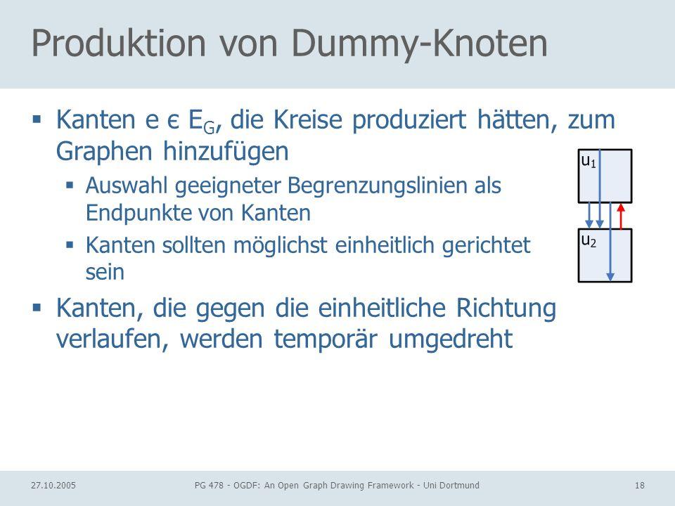 27.10.2005PG 478 - OGDF: An Open Graph Drawing Framework - Uni Dortmund18 Produktion von Dummy-Knoten Kanten e є E G, die Kreise produziert hätten, zum Graphen hinzufügen Auswahl geeigneter Begrenzungslinien als Endpunkte von Kanten Kanten sollten möglichst einheitlich gerichtet sein Kanten, die gegen die einheitliche Richtung verlaufen, werden temporär umgedreht