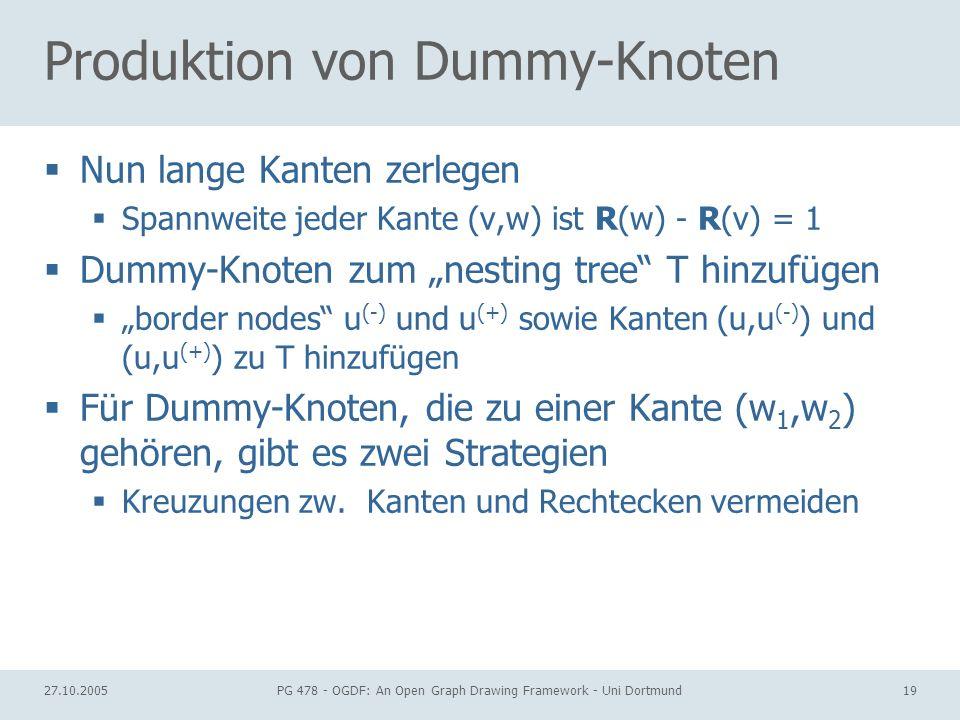 27.10.2005PG 478 - OGDF: An Open Graph Drawing Framework - Uni Dortmund19 Produktion von Dummy-Knoten Nun lange Kanten zerlegen Spannweite jeder Kante (v,w) ist R(w) - R(v) = 1 Dummy-Knoten zum nesting tree T hinzufügen border nodes u (-) und u (+) sowie Kanten (u,u (-) ) und (u,u (+) ) zu T hinzufügen Für Dummy-Knoten, die zu einer Kante (w 1,w 2 ) gehören, gibt es zwei Strategien Kreuzungen zw.