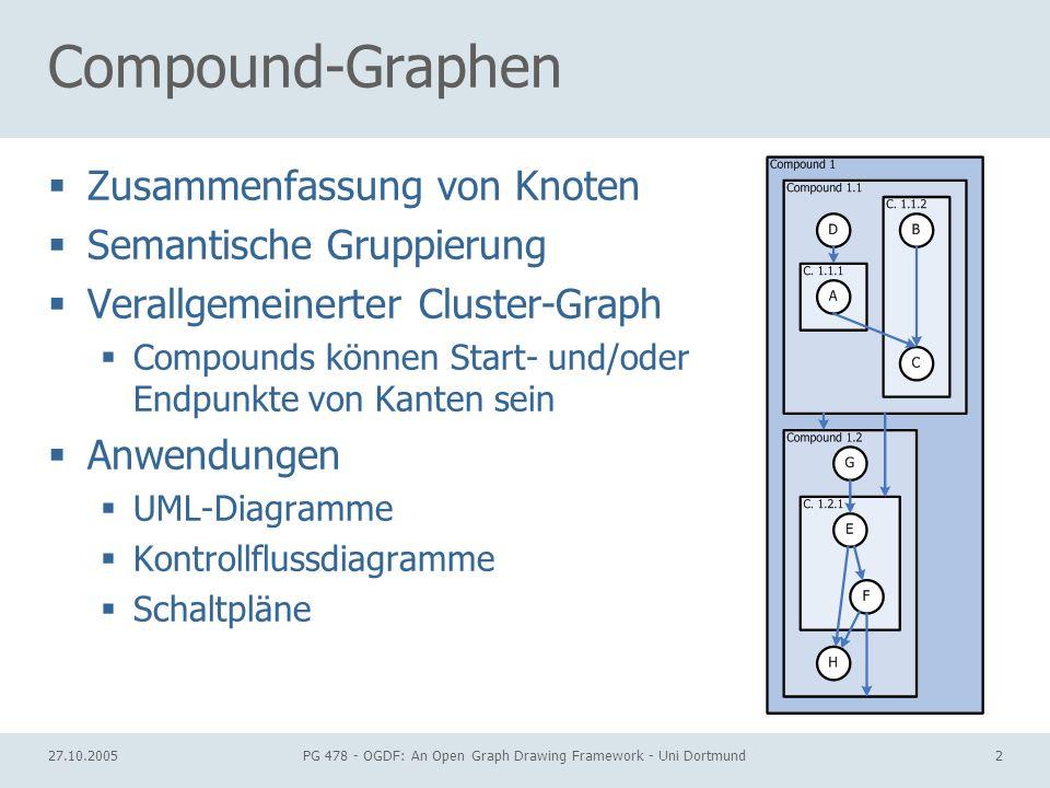 27.10.2005PG 478 - OGDF: An Open Graph Drawing Framework - Uni Dortmund33 Kreuzungsminimierung Nun alle Schichten durchlaufen und Knoten innerhalb der Schichten entsprechend λ O sortieren Ergebnis: Compounds sind nicht mehr verflochten
