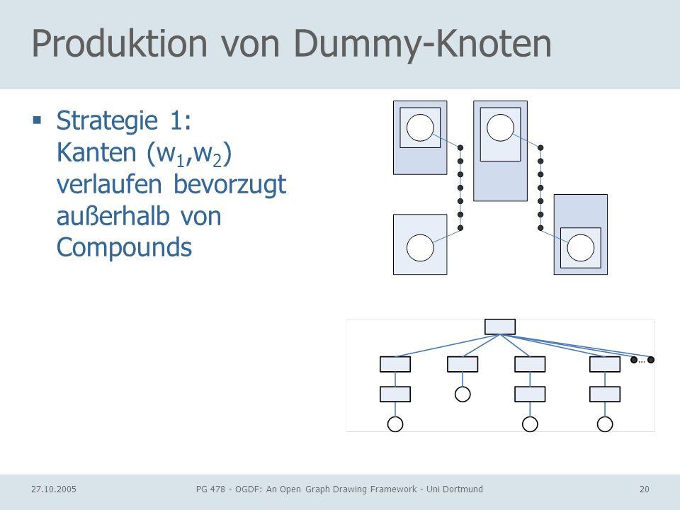 27.10.2005PG 478 - OGDF: An Open Graph Drawing Framework - Uni Dortmund20 Produktion von Dummy-Knoten Strategie 1: Kanten (w 1,w 2 ) verlaufen bevorzu
