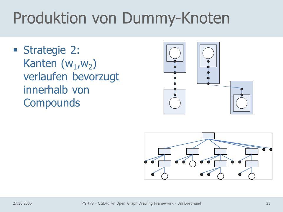 27.10.2005PG 478 - OGDF: An Open Graph Drawing Framework - Uni Dortmund21 Produktion von Dummy-Knoten Strategie 2: Kanten (w 1,w 2 ) verlaufen bevorzugt innerhalb von Compounds