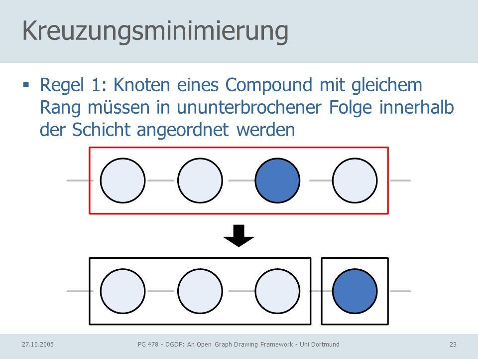 27.10.2005PG 478 - OGDF: An Open Graph Drawing Framework - Uni Dortmund23 Kreuzungsminimierung Regel 1: Knoten eines Compound mit gleichem Rang müssen in ununterbrochener Folge innerhalb der Schicht angeordnet werden