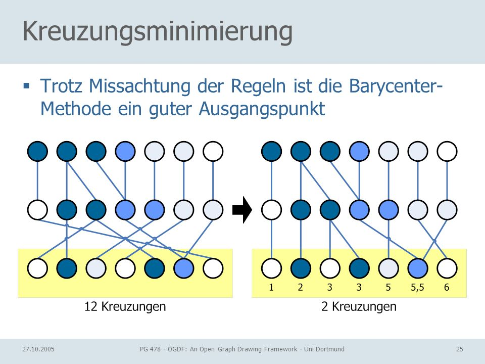 27.10.2005PG 478 - OGDF: An Open Graph Drawing Framework - Uni Dortmund25 Kreuzungsminimierung Trotz Missachtung der Regeln ist die Barycenter- Method